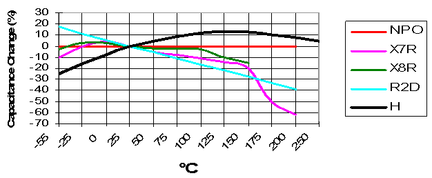 Capacitance change with temperature Chart